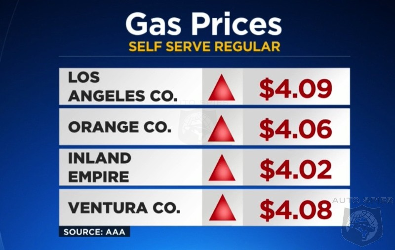 One Year Ago Regular Gas Was 1.80 Per Gallon In Ca. Now, Prices Are SKYROCKETING, Taxing Average Americans Who've Already Been Through A Tough Year. Who Do YOU BLAME?