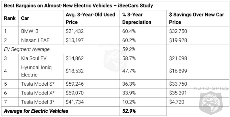 Tesla Model 3 Resale Value Retains Almost A WHOPPING 90% After 3 Years! Would YOU EVER Buy A USED EV?