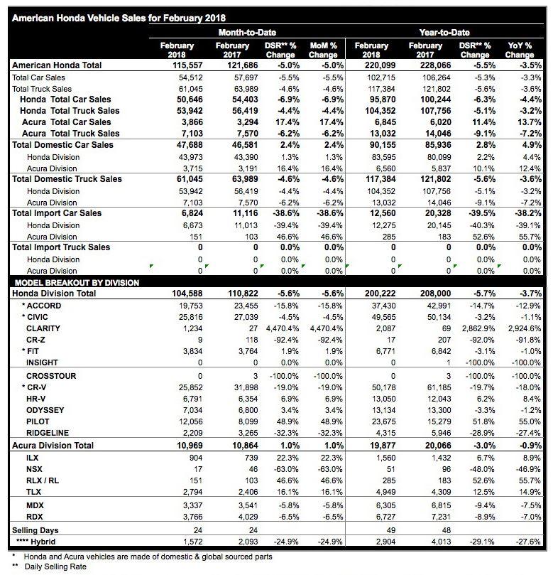 Honda Sales Drop 5.6% In February
