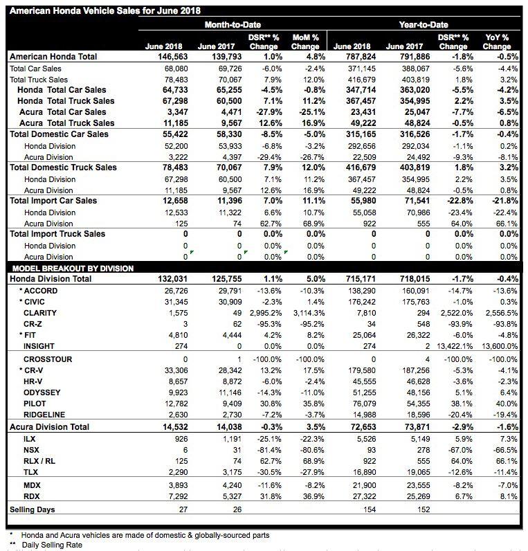 Honda Sales Crawl Forward 1.1% In June