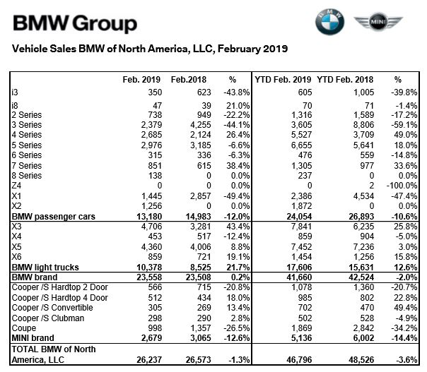BMW Sales Rise Ever So Slightly In February