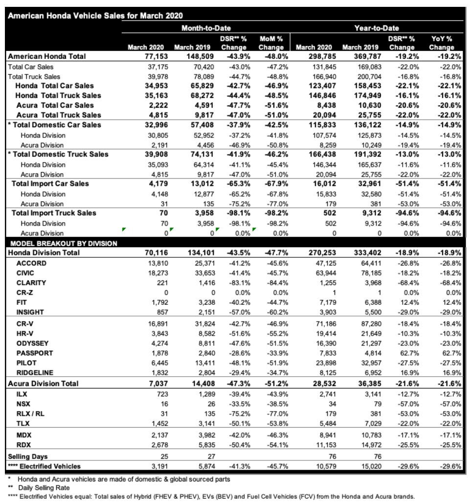 Honda Sales Crater In March: Down 43.9%