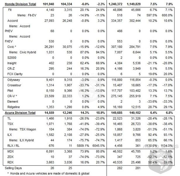 Honda Sales Nosedive 6% In November