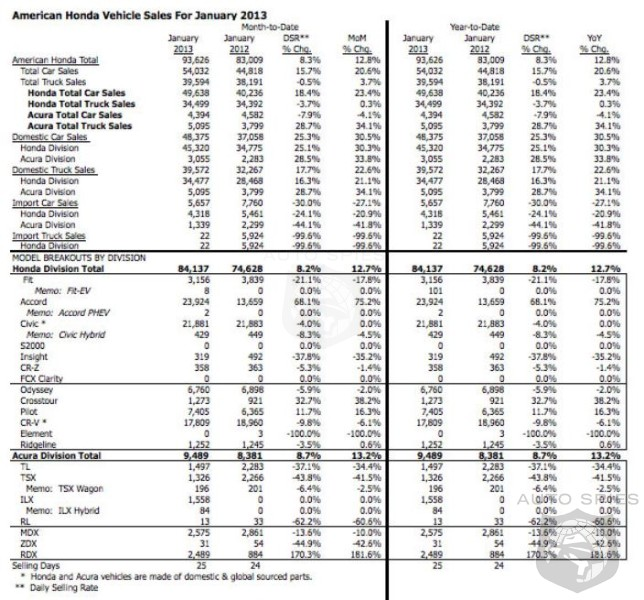 Honda Sales Slow With An 8.2% Increase In January Sales