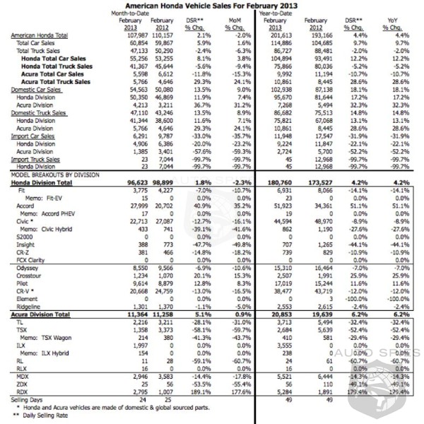 Honda Sales Stagnate In February With 2.1% Increase