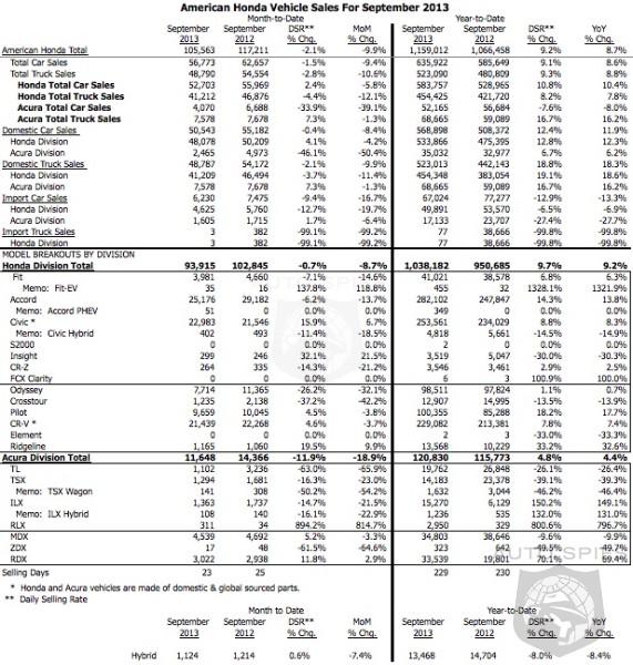 Honda Sales Tumble 8.7% For Month