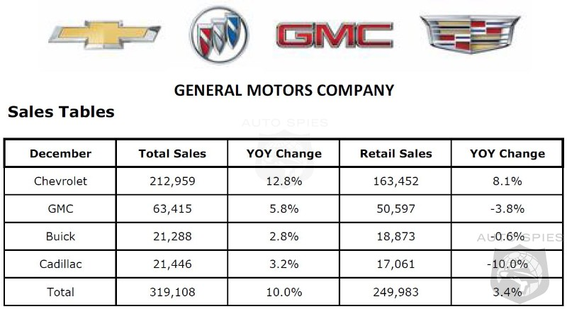 GM Sales Jump 10% In December - 2016 Ends With A 3.4% Gain