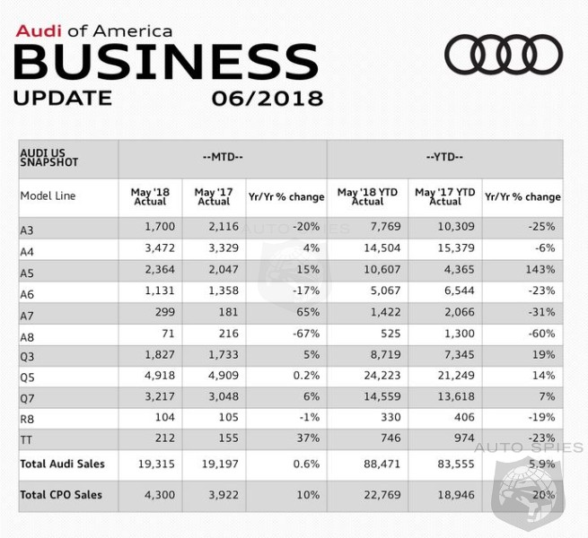 Audi's Pace Slows In May - Up Only 0.6%
