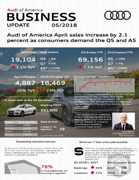 Audi Continues To Excel With A 2.1% Sales Increase In April