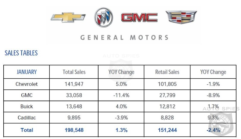 Big Incentives And Fleet Sales Allow GM  To Maintain Pace In January - Sales Up 1.3%