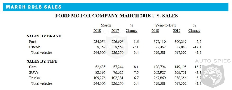 Robust SUV Sales Power Ford To A 3.6% Increase In March