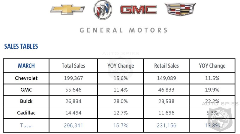 GM Sales  Leap 16% In March - Will Begin Reporting Sales Quarterly Only