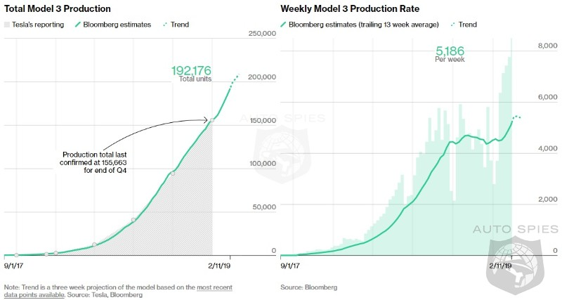 RUMOR MILL: Tesla Model 3 Production Hits 8,000 Units A Week!