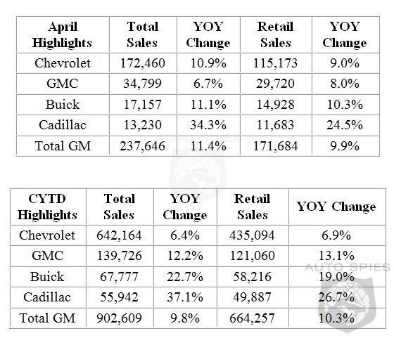 Cadillac Leads GM To An 11.4% Sales Increase In April