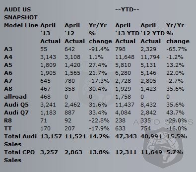 Audi Sales Remain Strong With A 14.5% Jump In April Sales
