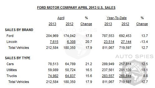 Ford Barrels Through April With Skyrocketing Sales - Up 17.9% For Month