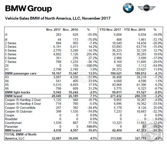 BMW Sales Show A Glimmer Of Returning - Up 7.1% In November