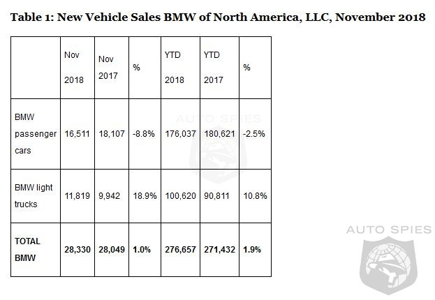 BMW Keeps Head Above Water With A 1.0% Increase In November Sales