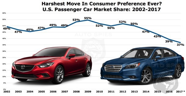 Sedan Sales Have Plunged From 55% Of The Market To Under 40% In Less Than 10 Years