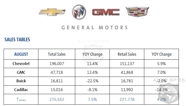 GM Sales Move Forward 7.5% In August