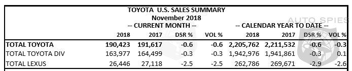 Nissan Has a Cardiac November With A 21.6% Drop In Sales - Infiniti Finds The Silver Lining With A 8.1% Rise For Month