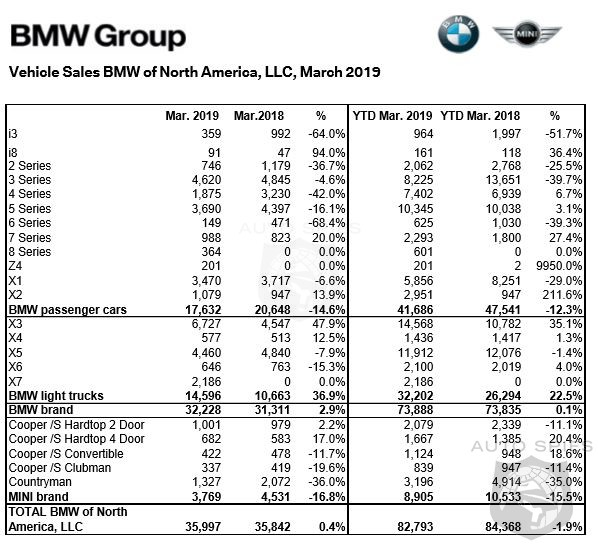BMW Sales Powered By SUV Surge Uptick 2.9% In March