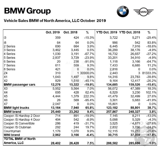 BMW Sales Surge Forward 9.4% In October