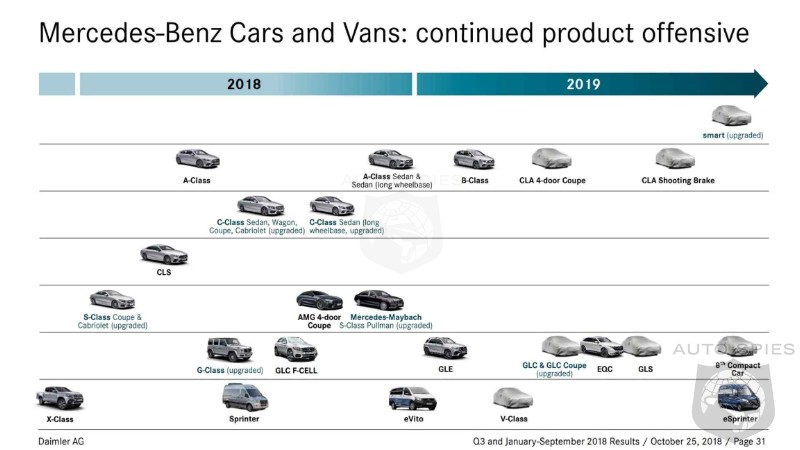 Mercedes Future Products Roadmap Revealed - Is The ...