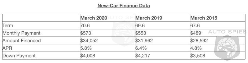 The Average Car Loan Is Now 70 Months! With 0% Becoming The Norm How Long Until 84?