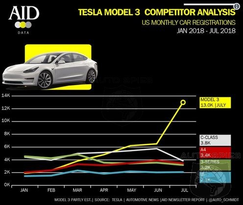 Tesla's Model 3 Outsold The ENTIRE Mercedes Passenger Car Lineup In July