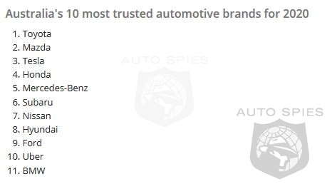 Tesla Moves To Top Of Australia's Most Trusted Brands List